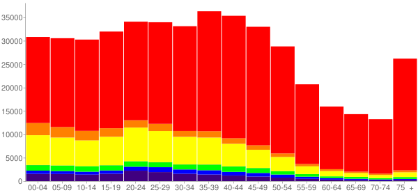 Graph: Population by Age and Race, 2000 Census - Albuquerque, New Mexico - Census Viewer