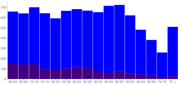 Graph: Population by Age and Hispanic or Latino Origin, 2010 Census - Steger, Illinois - Census Viewer