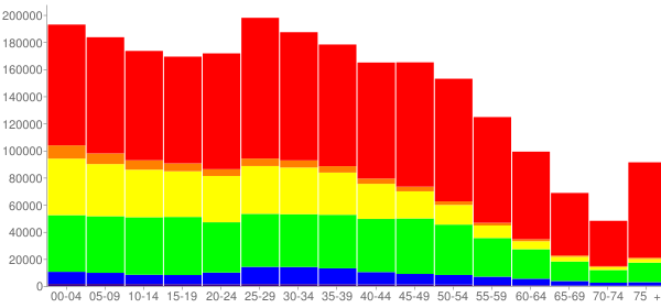 Graph: Population by Age and Race, 2010 Census - Dallas County, Texas - Census Viewer