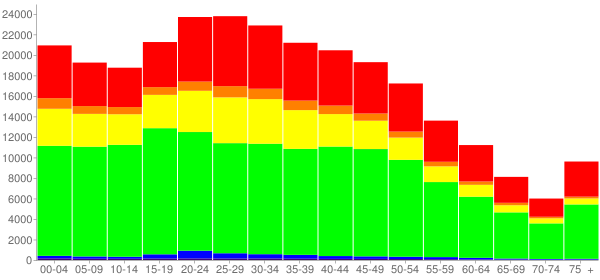 Graph: Population by Age and Race, 2010 Census - Newark, New Jersey - Census Viewer