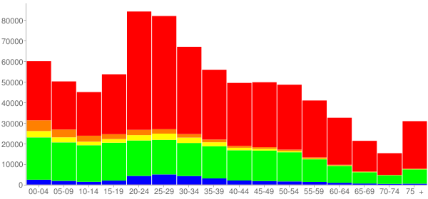 Graph: Population by Age and Race, 2010 Census - Columbus, Ohio - Census Viewer