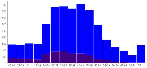 Graph: Population by Age and Hispanic or Latino Origin, 2010 Census - Gatesville, Texas - Census Viewer