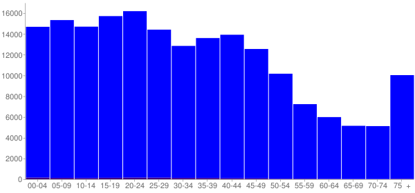 Graph: Population by Age and Hispanic or Latino Origin, 2000 Census - Jackson, Mississippi - Census Viewer