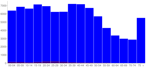 Graph: Population by Age and Hispanic or Latino Origin, 2000 Census - Madison County, Tennessee - Census Viewer