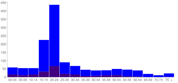 Graph: Population by Age and Hispanic or Latino Origin, 2010 Census - Goodwell, Oklahoma - Census Viewer