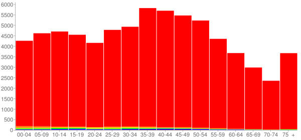 Graph: Population by Age and Race, 2000 Census - Sevier County, Tennessee - Census Viewer