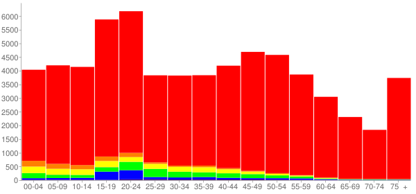 Graph: Population by Age and Race, 2010 Census - Rice County, Minnesota - Census Viewer