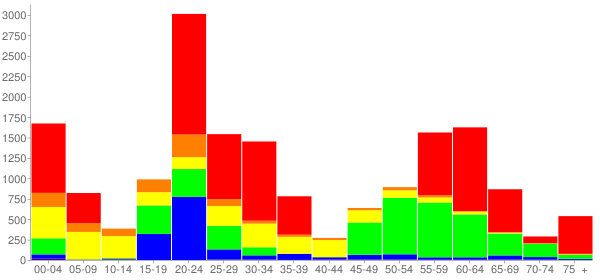 Graph: Change in Population between 2000 and 2010, by Age and Race - Athens-Clarke County (Remainder), Georgia - Census Viewer