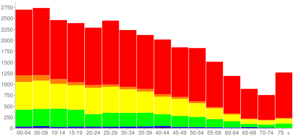 Graph: Population by Age and Race, 2010 Census - Rosenberg, Texas - Census Viewer