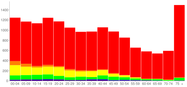 Graph: Population by Age and Race, 2000 Census - Gainesville, Texas - Census Viewer