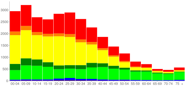 Graph: Population by Age and Race, 2000 Census - East Palo Alto (Nairobi), California - Census Viewer