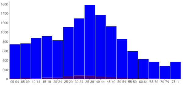 Graph: Population by Age and Hispanic or Latino Origin, 2000 Census - Union County, Florida - Census Viewer