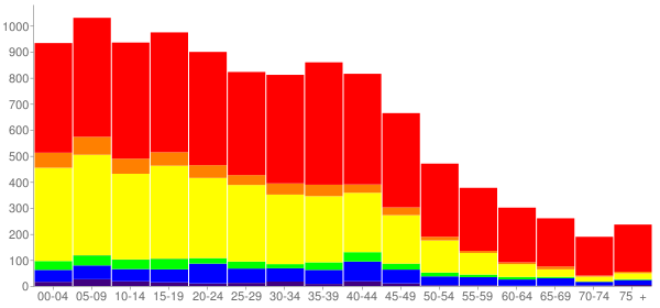 Graph: Population by Age and Race, 2000 Census - Citrus, California - Census Viewer