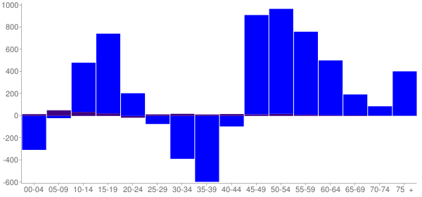 Graph: Change in Population between 2000 and 2010, by Age and Hispanic or Latino Origin - Hilliard (Hilliards), Ohio - Census Viewer
