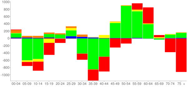 Graph: Change in Population between 2000 and 2010, by Age and Race - Wilmington, Delaware - Census Viewer