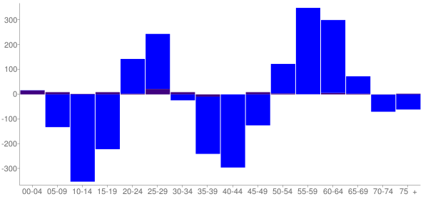 Graph: Change in Population between 2000 and 2010, by Age and Hispanic or Latino Origin - Pierre, South Dakota - Census Viewer
