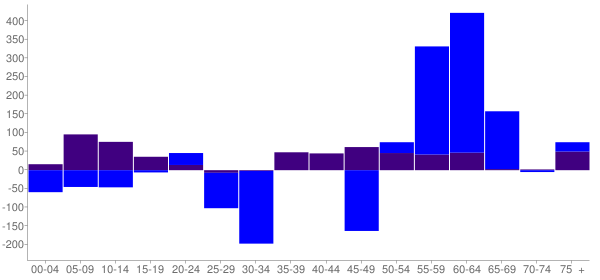Graph: Change in Population between 2000 and 2010, by Age and Hispanic or Latino Origin - Sierra Madre, California - Census Viewer