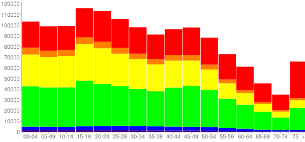 Graph: Population by Age and Race, 2010 Census - Bronx County, New York - Census Viewer