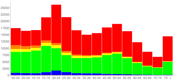 Graph: Population by Age and Race, 2010 Census - Buffalo, New York - Census Viewer