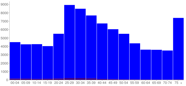 Graph: Population by Age and Hispanic or Latino Origin, 2000 Census - Quincy, Massachusetts - Census Viewer