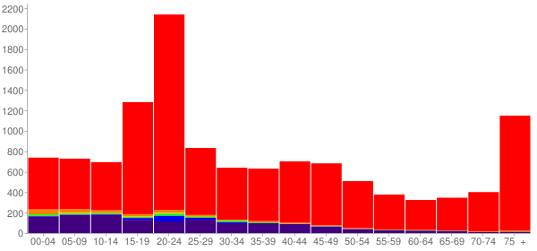 Graph: Population by Age and Race, 2000 Census - Bemidji, Minnesota - Census Viewer
