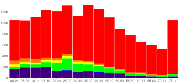 Graph: Population by Age and Race, 2000 Census - El Reno, Oklahoma - Census Viewer