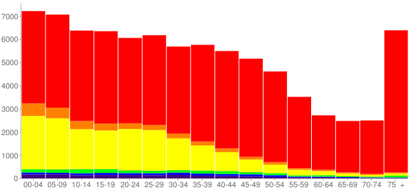 Graph: Population by Age and Race, 2000 Census - Yakima, Washington - Census Viewer
