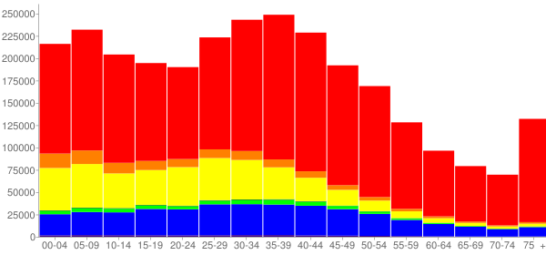 Graph: Population by Age and Race, 2000 Census - Orange County, California - Census Viewer