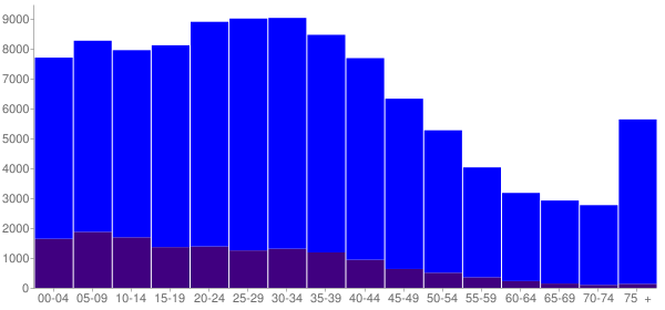 Graph: Population by Age and Hispanic or Latino Origin, 2000 Census - Lowell, Massachusetts - Census Viewer
