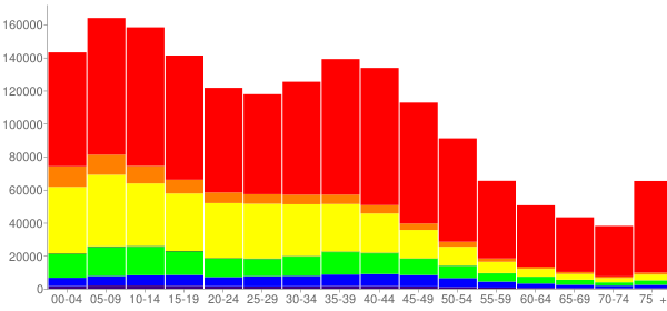 Graph: Population by Age and Race, 2000 Census - San Bernardino County, California - Census Viewer
