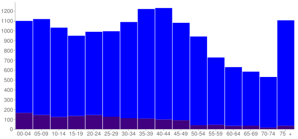 Graph: Population by Age and Hispanic or Latino Origin, 2000 Census - Bridgeview, Illinois - Census Viewer