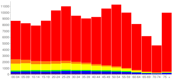 Graph: Population by Age and Race, 2010 Census - Lakewood, Colorado - Census Viewer