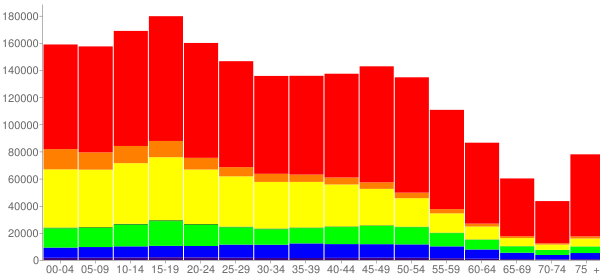Graph: Population by Age and Race, 2010 Census - San Bernardino County, California - Census Viewer