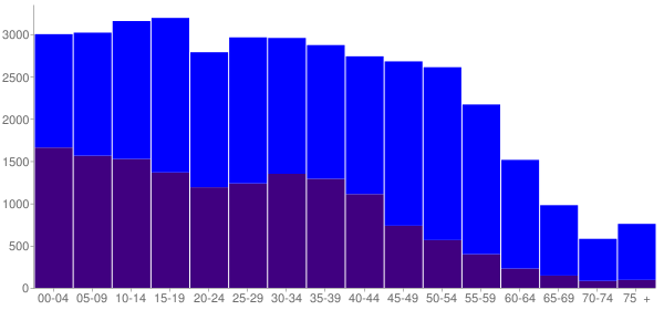 Graph: Population by Age and Hispanic or Latino Origin, 2010 Census - Hanover Park, Illinois - Census Viewer