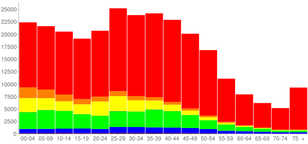 Graph: Population by Age and Race, 2000 Census - Aurora, Colorado - Census Viewer