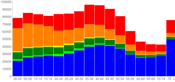 Graph: Population by Age and Race, 2000 Census - Hawaii - Census Viewer