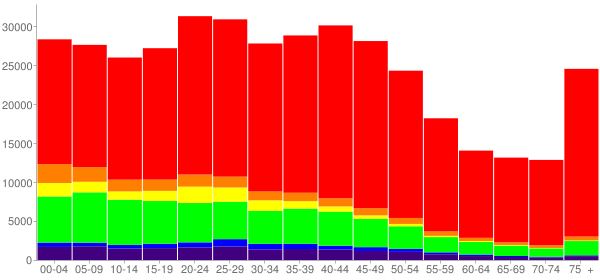 Graph: Population by Age and Race, 2000 Census - Tulsa, Oklahoma - Census Viewer