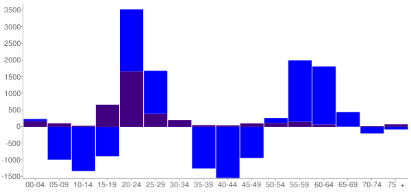 Graph: Change in Population between 2000 and 2010, by Age and Hispanic or Latino Origin - Gainesville, Florida - Census Viewer