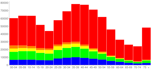 Graph: Population by Age and Race, 2000 Census - Montgomery County, Maryland - Census Viewer