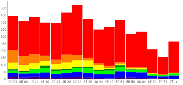 Graph: Population by Age and Race, 2010 Census - Tanglewilde, Washington - Census Viewer