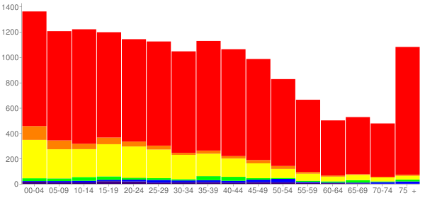 Graph: Population by Age and Race, 2000 Census - Moses Lake, Washington - Census Viewer