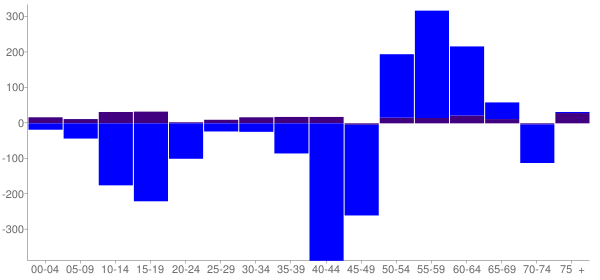 Graph: Change in Population between 2000 and 2010, by Age and Hispanic or Latino Origin - Alliance, Nebraska - Census Viewer