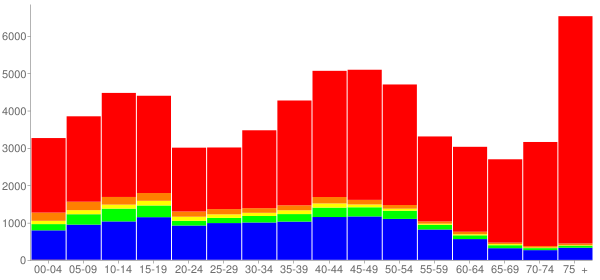 Graph: Population by Age and Race, 2000 Census - Skokie (Niles Center), Illinois - Census Viewer