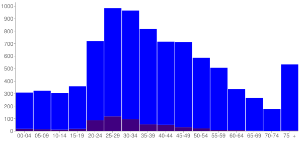 Graph: Population by Age and Hispanic or Latino Origin, 2010 Census - Chester, Illinois - Census Viewer