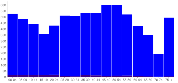 Graph: Population by Age and Hispanic or Latino Origin, 2010 Census - Maryville, Illinois - Census Viewer