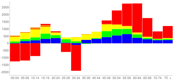 Graph: Change in Population between 2000 and 2010, by Age and Race - Carrollton, Texas - Census Viewer