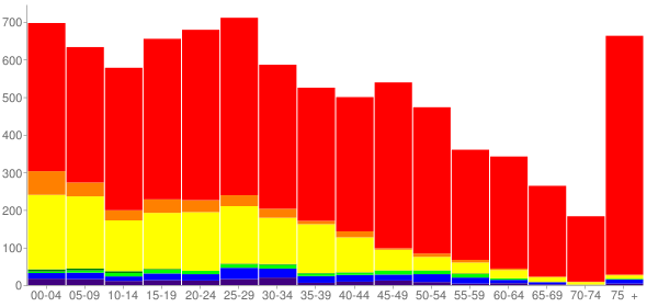 Graph: Population by Age and Race, 2010 Census - Burlington, Washington - Census Viewer