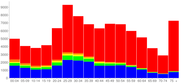 Graph: Population by Age and Race, 2010 Census - Quincy, Massachusetts - Census Viewer