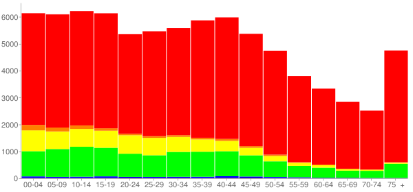 Graph: Population by Age and Race, 2000 Census - Angelina County, Texas - Census Viewer