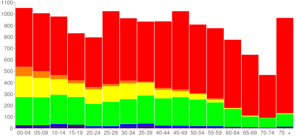 Graph: Population by Age and Race, 2010 Census - Graham, North Carolina - Census Viewer